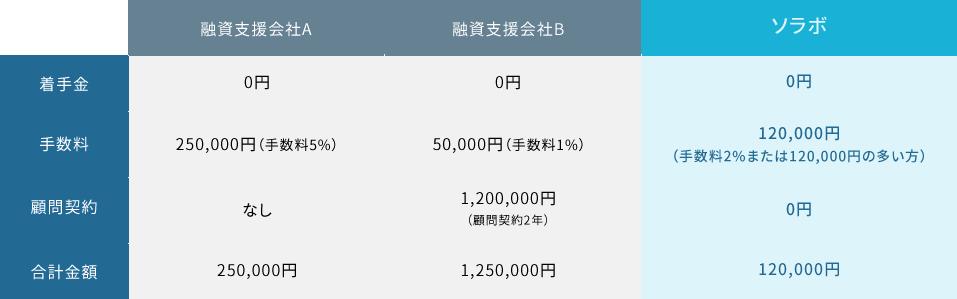 例:500万円の融資に成功したケース
