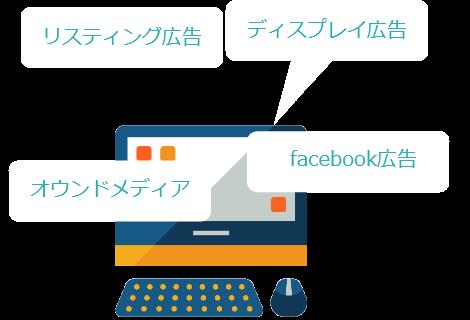 リスティング広告、ディスプレイ広告、オウンドメディア、facebook広告
